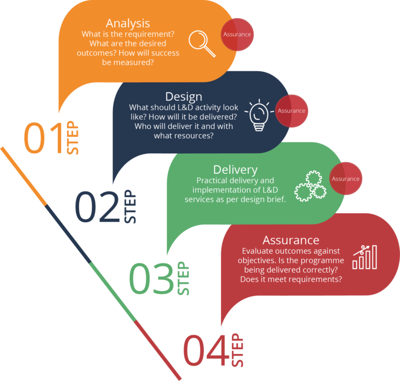 consultancy process image